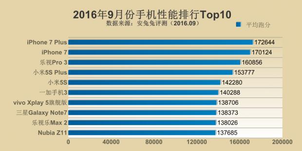 top 10 smartphones 2016.png